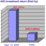 aig-investment