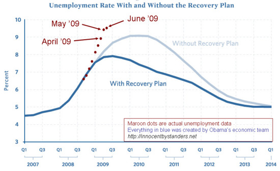 obama-unemployment-estimate
