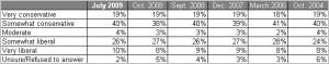 battleground-poll-d3-200907