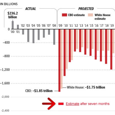 budget-deficit-2009-rev-jul