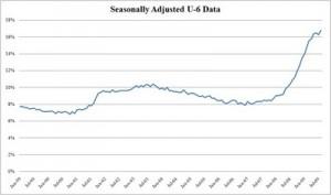 U-6_unemployment