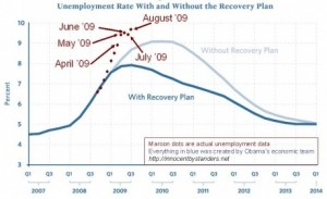 Unemployment with stimulus graph