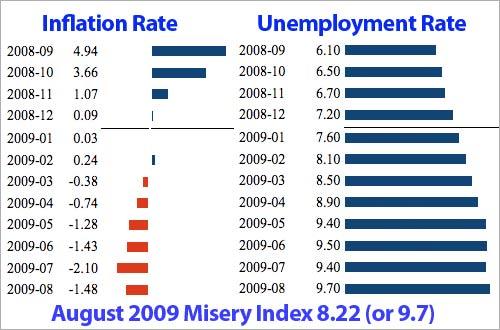 aug2009-misery-index