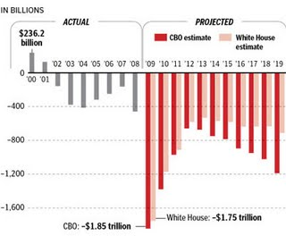 federal-deficit-projections
