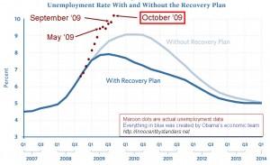 unemployment-graph-200910