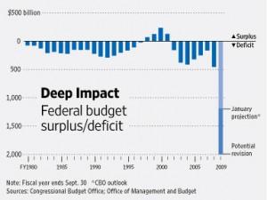 200911-cbo-deficit-rev