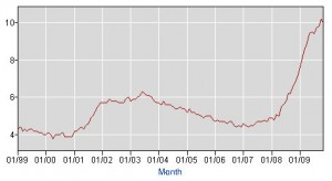 200912-unemployment-chart