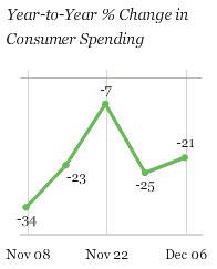 20091208-economic-spending