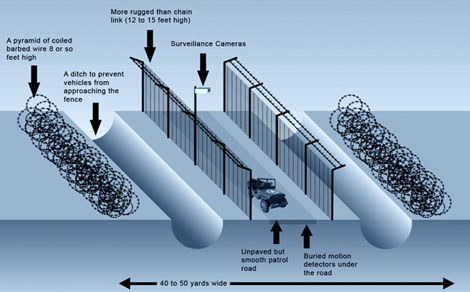 Two Walls with barbed wire and ditches with motion detectors concept picture