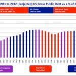 US Debt since 1981 color coded for control of Congress