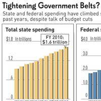 square-state-fed-spending