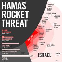 square-hamas-rocket-threat