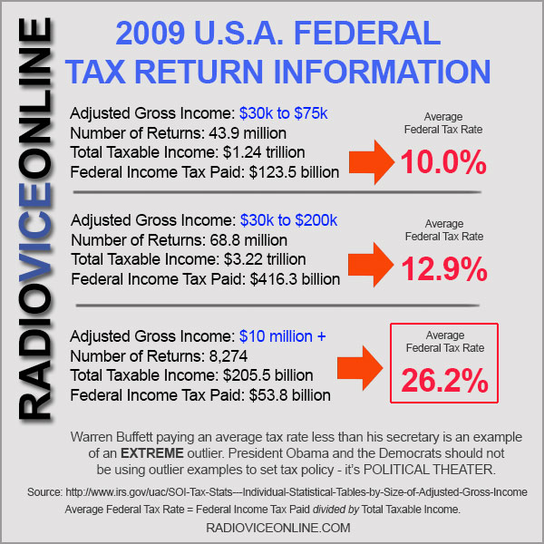 rvo-2009-tax-info-average-rates