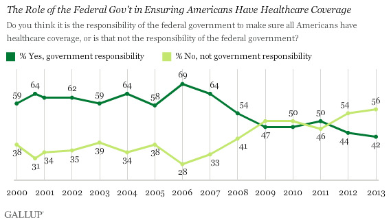gallup-fed-role-health-care