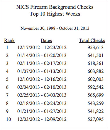 top-weeks-ffl-nics